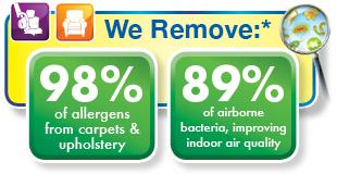 Chem-Dry of Columbia Allergen Removal Graph